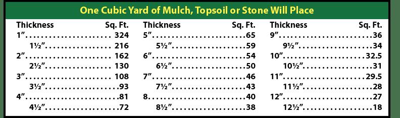 Mulch Calculator Berks Soil And Stone